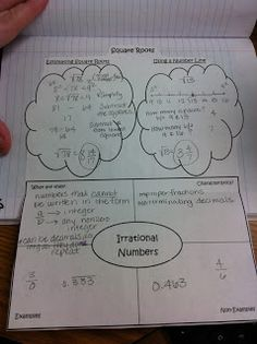 Irrational numbers graphic organizer