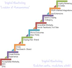 Digital Marketing Evolution Works, Revolution Stinks!