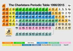 「Periodic Table of David Bowie」の画像検索結果 Britpop, Post Punk, David Bowie, Pitch, Periodic Table, Day, Instagram Posts, Nifty, Music