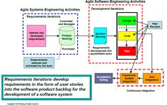 Agile software development, steps to work with Requirements, Estimation and Planning - CodeProject