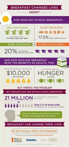 Breakfast in schools