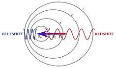The Doppler Effect! <3