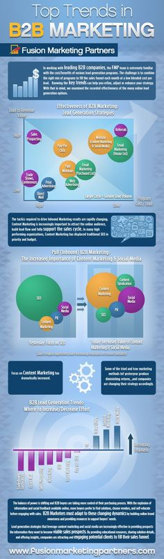 B2B Marketing: Know the Trends, Pick the Right Strategy (Infographic) image marketing strategy infographic