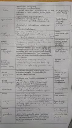 School Study Tips, School Tips, Back To School, High School, Charles Perrault, Polish Language, School Notes, School Hacks, English Lessons