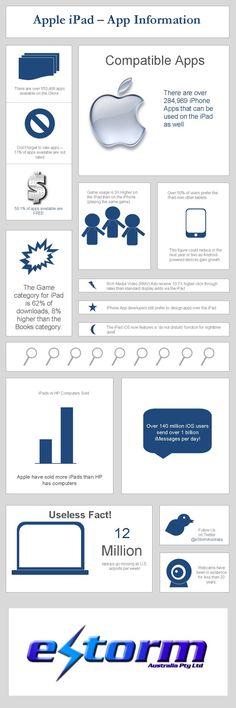 Apple iPad - Apps usage stats