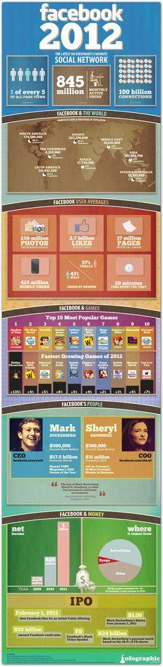 Most recent Facebook stats