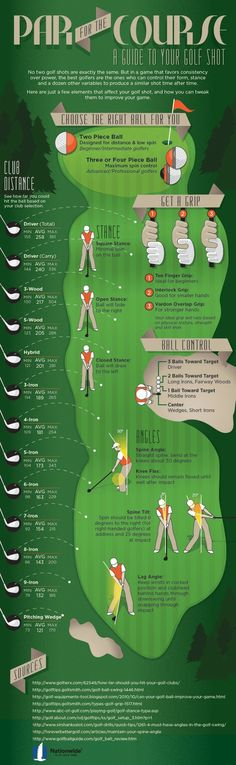 The Anatomy of a Golf Shot: Golf Club Distances, Proper Grip & Stance