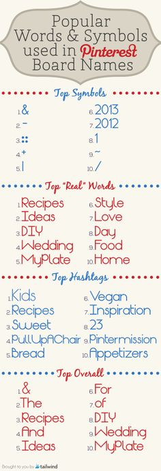 Popular Words and Symbols Used in Pinterest Board Names @ http://blog.tailwindapp.com/words-used-in-pinterest-board-names/