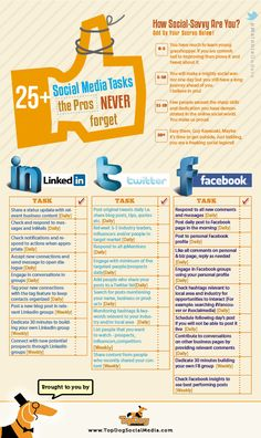 This is a great list of things to do on a daily basis to build your social presence 25 Social Media Tasks the Pros NEVER Forget