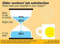 When were you happiest in your career? Job Satisfaction, Dashboards, Usa Today, Personal Finance, Infographics, Are You Happy, Career, Carrera, Infographic