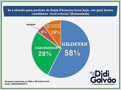 Santa Filomena Atual: Santa Filomena: Gildevan Melo larga na frente na p...