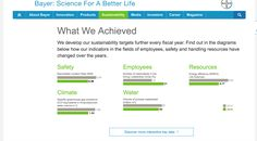 Professional life- Bayer, a pharmaceutical company, is committed to sustainable products. They strive to be energy efficient and reduce the amount of greenhouse gasses produced. In my future medical career I want to prescribe and use medications that come from companies that are devoted to our environment.