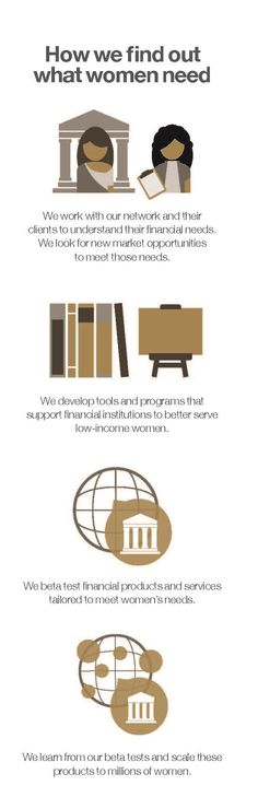 Wondering how we work with financial institutions worldwide to expand financial inclusion for #women? This is our process. #economicempowerment