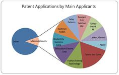 #Patent #Applications by Main #Applicants