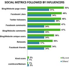 Influencers use different metrics than brands to measure their own success.