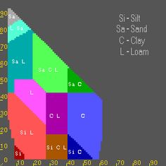 Soil texture triangle: Hydraulic Properties Calculator