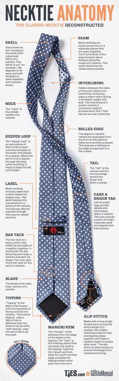 Necktie Anatomy #tipographic #menstyle #menswear