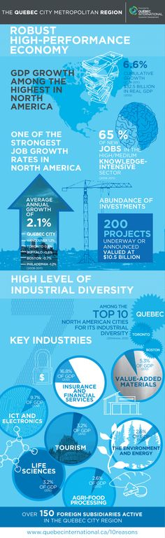 The Quebec City Metropolitan Region: a robust, high-performance economy. illustrating the many benefits and exceptional business environment of the Quebec City Metropolitan Region. Quebec City, High Level, North America, Investing, Business, Infographic, Environment, Store, Quebec
