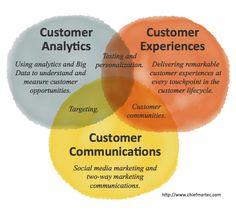 #CRO: 3 Epicenters of Innovation in Modern Marketing http://j.mp/11fGWAm - Stellar post and Venn diagram by @chiefmartec!