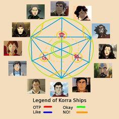 Legend of Korra ships