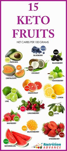 15 Low Carb and Keto Fruits: These fruits show the net carb count per 100 gram serving. 100g of all of these fruits is suitable for keto and low carb diets, but be aware that it's very easy to go over when eating watermelon or cantaloupe because one huge slice can be 200g by itself! The ideal fruits for minimizing carbohydrate are berries, avocado and olives. However, all of these fruits are technically OK providing the serving size is <100g! For more information on these fruits and th..