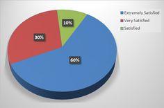 M&C 2015 Customer Survey