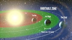 1 In 5 Stars Similar To Our Sun May Have A Habitable Earth-like Planet