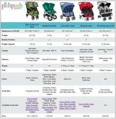 Baby Jogger City Mini Double vs Bumbleride Indie Twin vs Valco Baby Snap Double vs Britax B-Agile Double vs Peg Perego Aria Double
