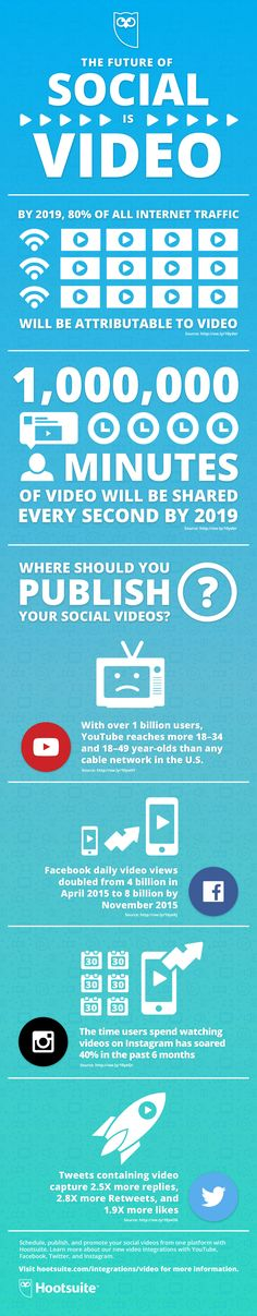 Social video is a must for today's social marketers. Thankfully, Hootsuite is now integrated with YouTube, as well as more support for Facebook, Twitter, and Instagram video. Here are some stats to support your investment in social video. Learn more: ow.ly/4mKXyY