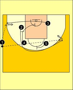 Pick'n'Roll. Resources for basketball coaches.: Brose Baskets Bamberg Sideline Out Of Bounds Play