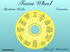 This is a walkthrough on how to use the Focus Wheel process, given by Abraham-Hicks (www.abraham-hicks.com). The Focus Wheel is a fantastic little process to use when you want to change your vibrat…