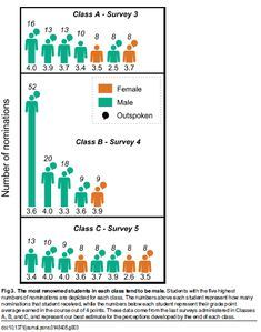 The remarkably different answers men and women give when asked who's the smartest in the class