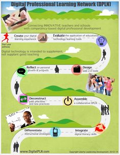 The Blended Learning Pathway Infographic | e-Learning Infographics