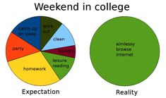 Weekend in college. -- This phenomenon does not always limit itself to college...at least not for me! :)