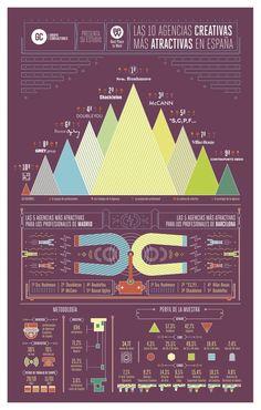 Las agencias de publicidad más atractivas para trabajar, en una infografía vía @yorokobumag