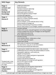 instructional strategies for special education