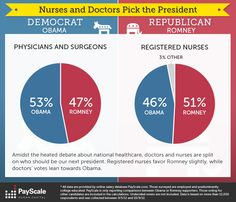 Another surprise came in health care, where physicians and doctors in the survey leaned Democratic while registered nurses went Republican, despite Obama's large lead among female voters.