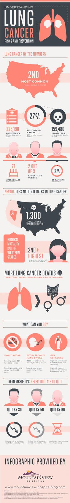 The average age for a lung cancer diagnosis is 71. A high-risk patient smokes at least 1 pack of cigarettes per day and is between 55 and 74. This infographic shows other risk factors for lung cancer.