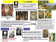 El cubismo Hispanic Art, Hispanic Culture, Picasso Guernica, Pablo Picasso, Spanish Art, How To Speak Spanish, History For Kids, Art History, 3 Arts