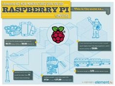 Le Raspberry Pi s'approche rapidement du premier million d'unités vendues