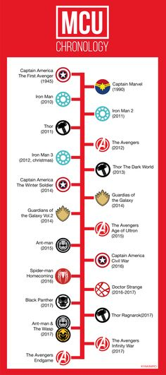 Art and Memes I wanted to rewatch the movies in a chronological order so I made an updated guide. (I didn't count Hulk's movie.) The years aren't the release date, It's the official MCU timeline from the book . Marvel Movies List, Marvel Movies In Order, Films Marvel, Marvel Avengers Movies, Marvel 3, Marvel Heroes, Marvel Characters, Marvel Timeline Movies, Marvel Order
