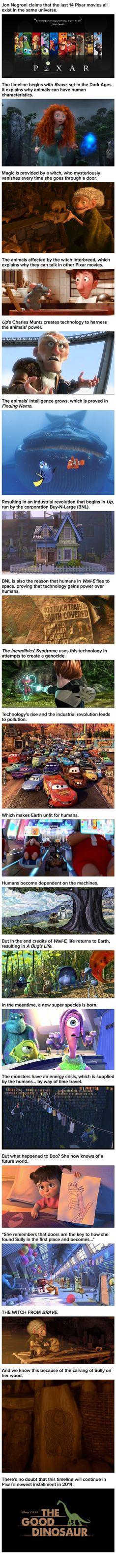 Pixar movies explained.