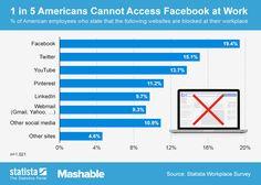 EE.UU: 20% de oficinistas no pueden acceder a Facebook cuando trabajan