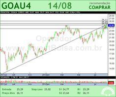 GERDAU MET - GOAU4 - 14/08/2012 #GOAU4 #analises #bovespa