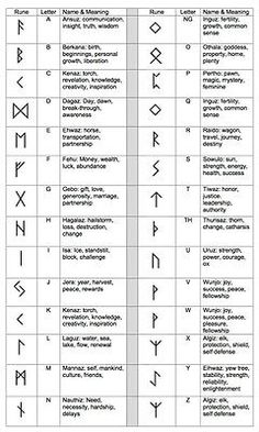 This Is A Chart Of The Runes And Their Meanings I Keep A