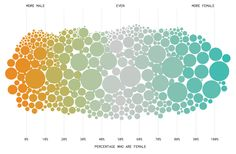 Diagram inspiration: Most Female and Male Occupations Since The shifting majorities of the sexes in the workplace. By Nathan Yau Information Visualization, Data Visualization, Bubble Chart, Diagram Design, Data Structures, Information Graphics, How To Memorize Things, Bubbles, Design Inspiration