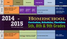 Curriculum, Schedules, Checklists 2014 - 2015 and Grades - Live and Learn Farm Education Middle School, Homeschool High School, Homeschool Curriculum, School Info, School Stuff, School Ideas, High School Years, Sunday School, 7th Grade Reading