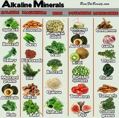 Food to Alkaline your body
