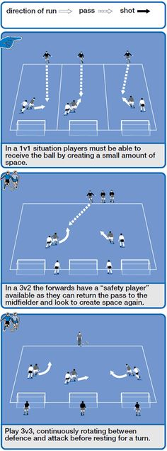 This soccer (football) coaching session helps players create space when they're being tightly marked, and remain relaxed when receiving the ball in these situations. Players need to be put under pressure so that when it happens in a match they will know how to react.