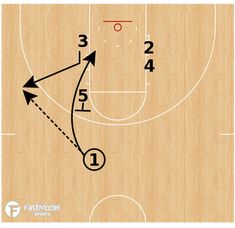 Wichita State Stack to Stagger - FastModel Sports Basketball Practice Plans, Basketball Systems, Basketball Plays, Basketball Stuff, Basketball Drills, Basketball Coach, Wichita State, Man Set, Left Wing